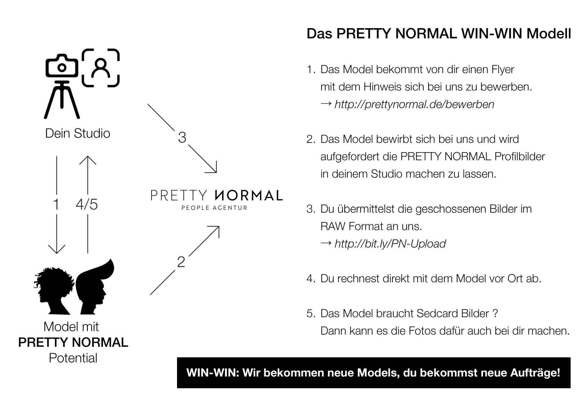 nach erfolgreicher bewerbung ber unsere plattform landen diese selbstverstndlich zum profilbild shooting wieder bei dir - Bewerbung Model